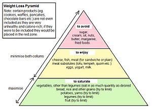 A weighloss pyramid, made on the food/weighlos...