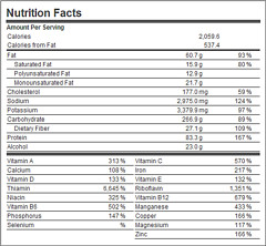 Nutrition Facts about Me