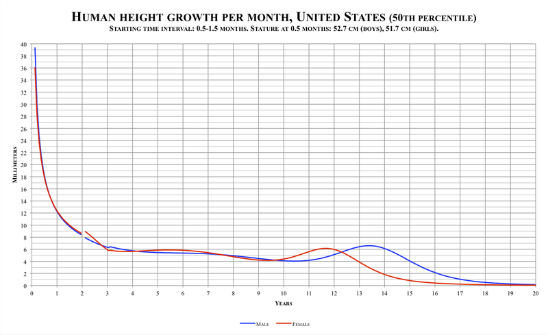 Human height growth per month, United States (source:wikipedia)